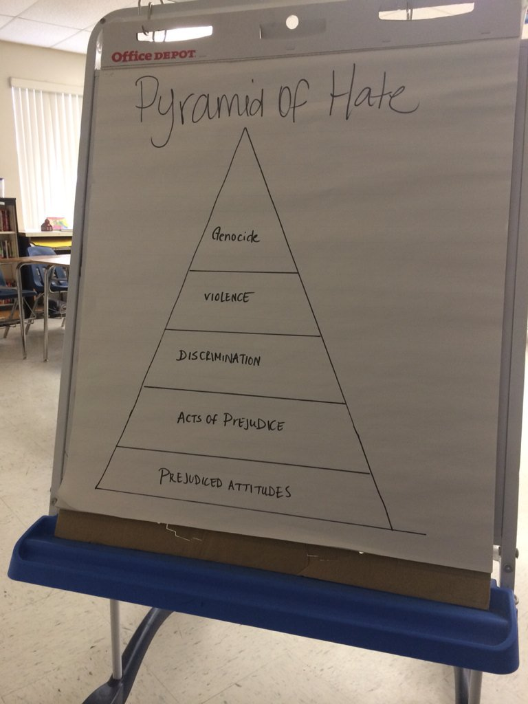 Lauren Fenech's Class, Inverness Middle School: Pyramid of Hate