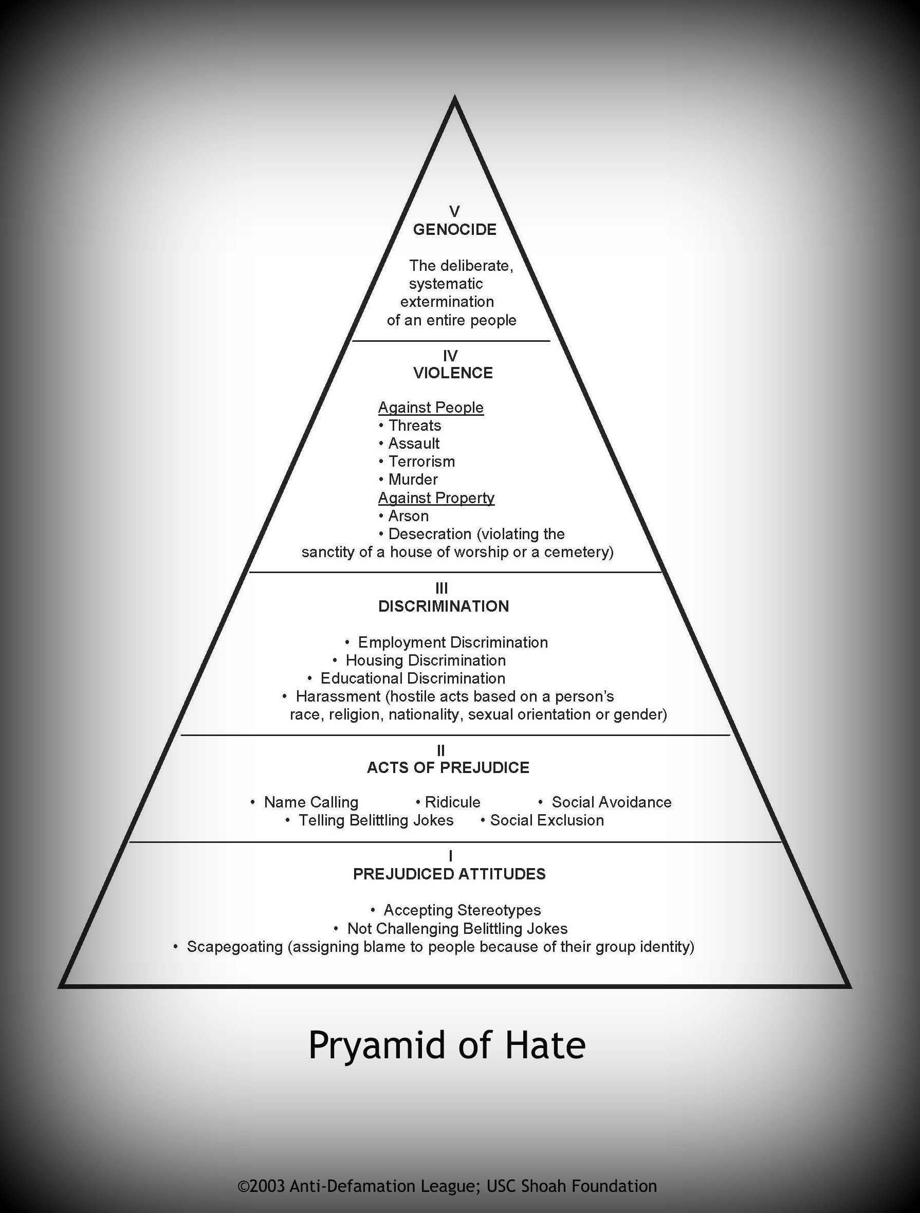 Pyramid of Hate | USC Shoah Foundation
