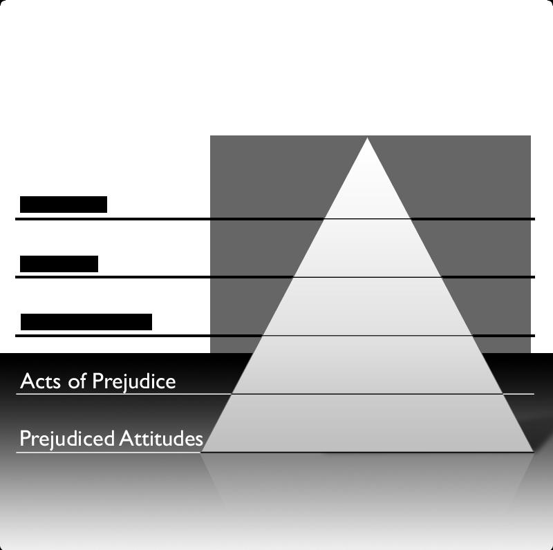 Pyramid of Hate Exercise > Education   USC Shoah Foundation